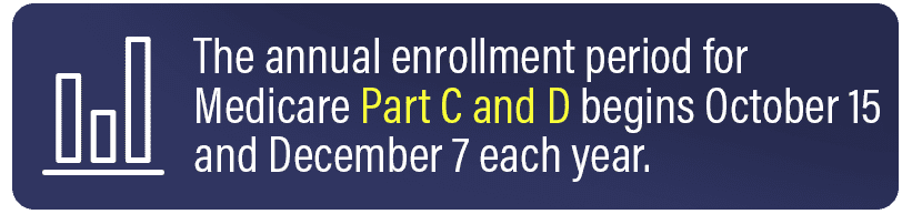annual enrollment period for Medicare Part C and D