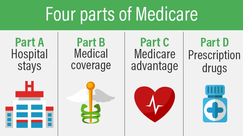 Four Parts of Medicare