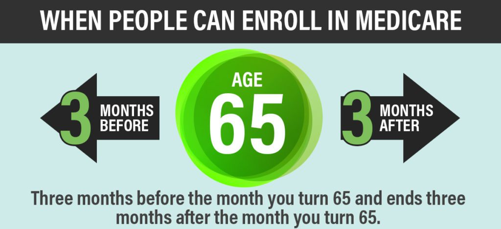 when people can enroll in Medicare