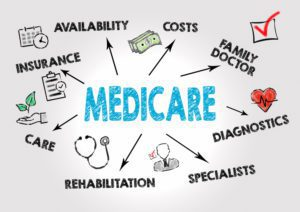 Medicare consists of four parts