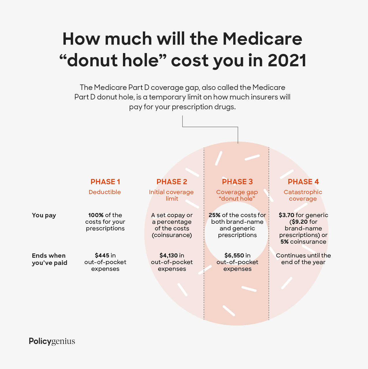 """Chart showing how much will the Medicare """"donut hole"""" can cost you in 2021"""